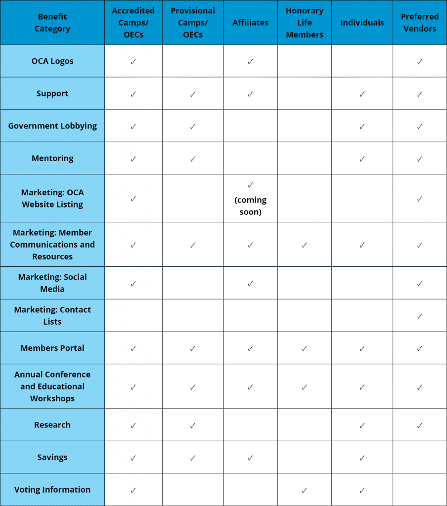 Membership Benefit Chart - see inquiry guide for fully accesible version, or contact alex@ontariocamps.ca for an alternate format.